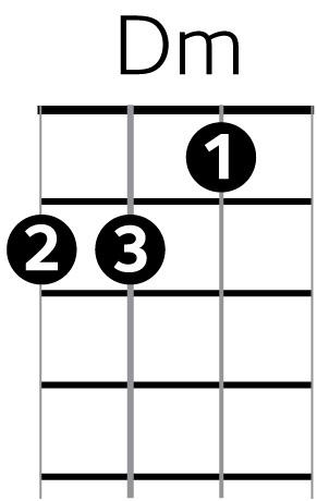 Ukulele ukulele chords dm : MUG: Help Page