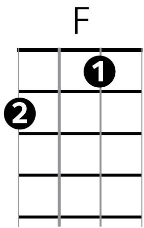 Ukulele ukulele chords b flat : Ukulele : ukulele chords practice Ukulele Chords Practice along ...